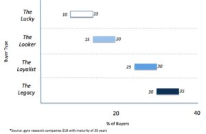 Buyer Segments